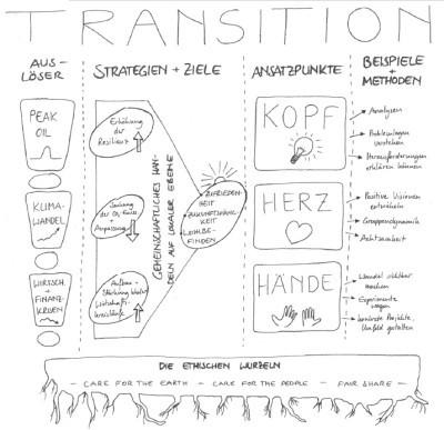 Schaubild der Transition-Town-Prinzipien