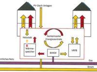 Vortrag zu innerstädtischer Kombination Erneuerbarer Energien