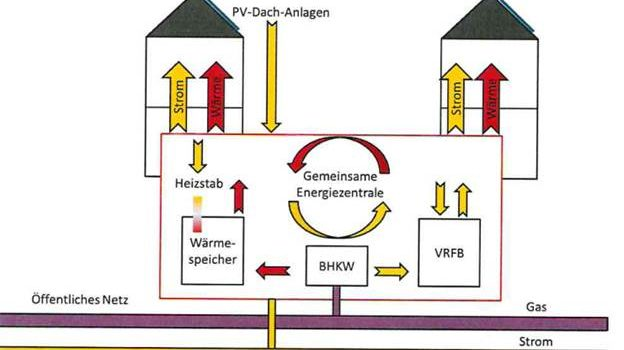 smarte Verschaltung Erneuerbarer-Energie-Systeme
